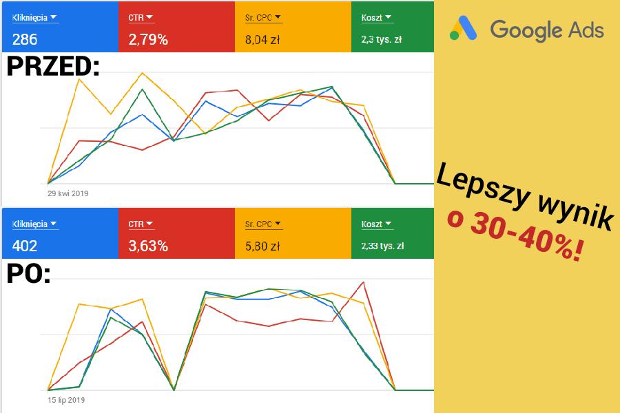 cynk-Jak poprawić wyniki Google Ads nawet o 30-40 procent-min
